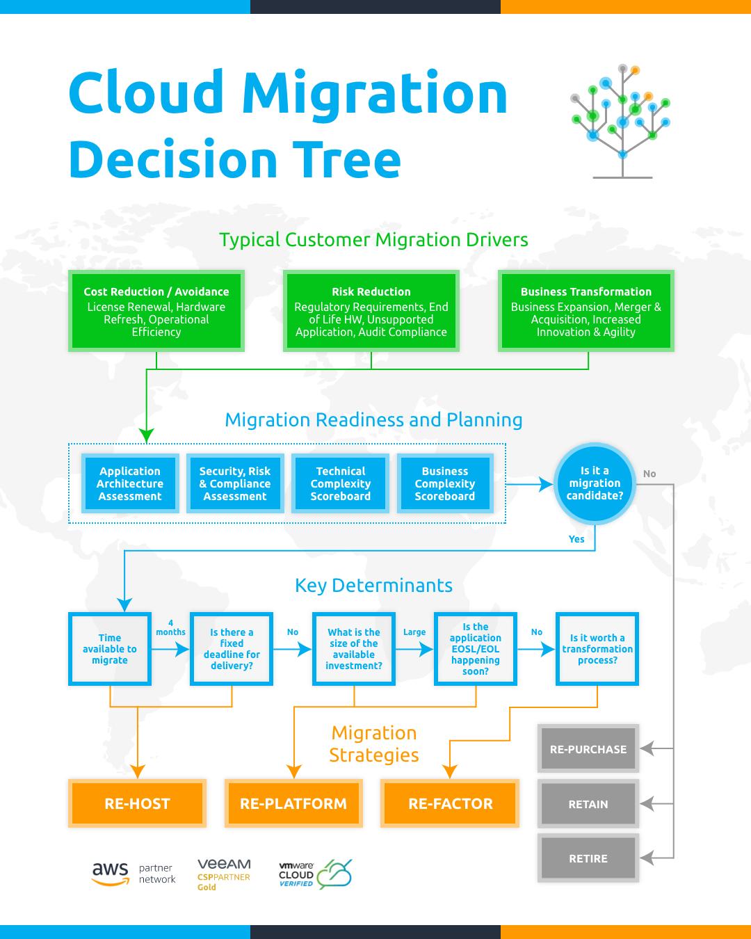 Cloud Migration Decision Tree
