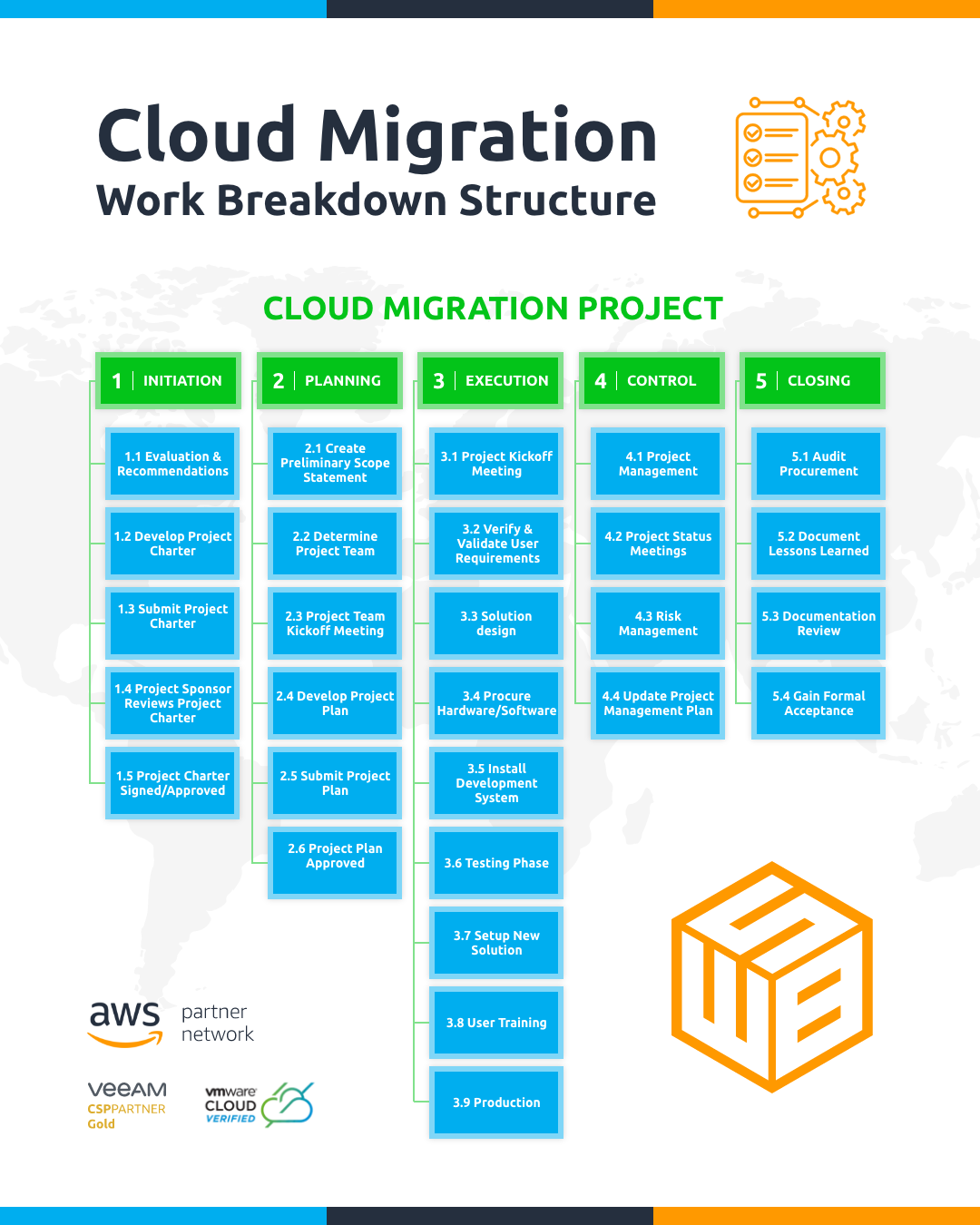 Work Breakdown Structure in Cloud Migration Projects